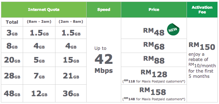 Hack quota broadband maxis promotion