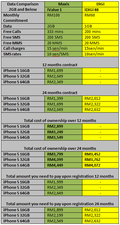 iPhone 5 data Comparison Below 2GB