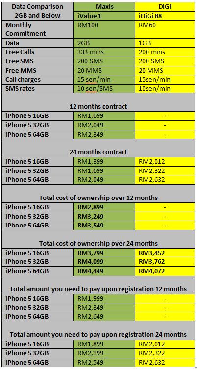 iPhone 5 data Comparison Below 2GB