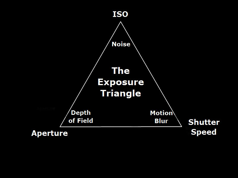 [REVIST] Back To Basics: The Exposure Triangle – Part 1