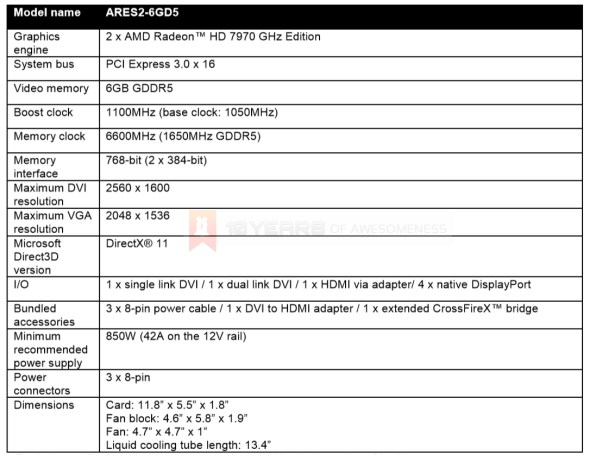 Asus ROG ARES II Specifications