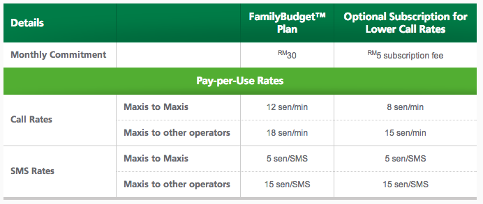 Maxis Family Budget Supp Line