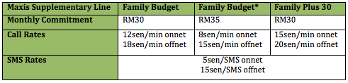 Maxis Family Budget Table