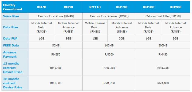 Celcom SGS 3 Bundle