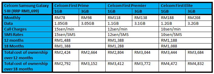 Celcom SGS 3 Table