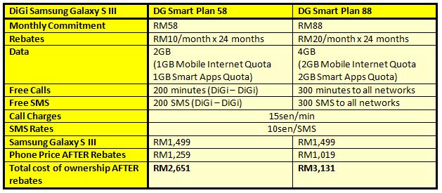 DiGi S III Table