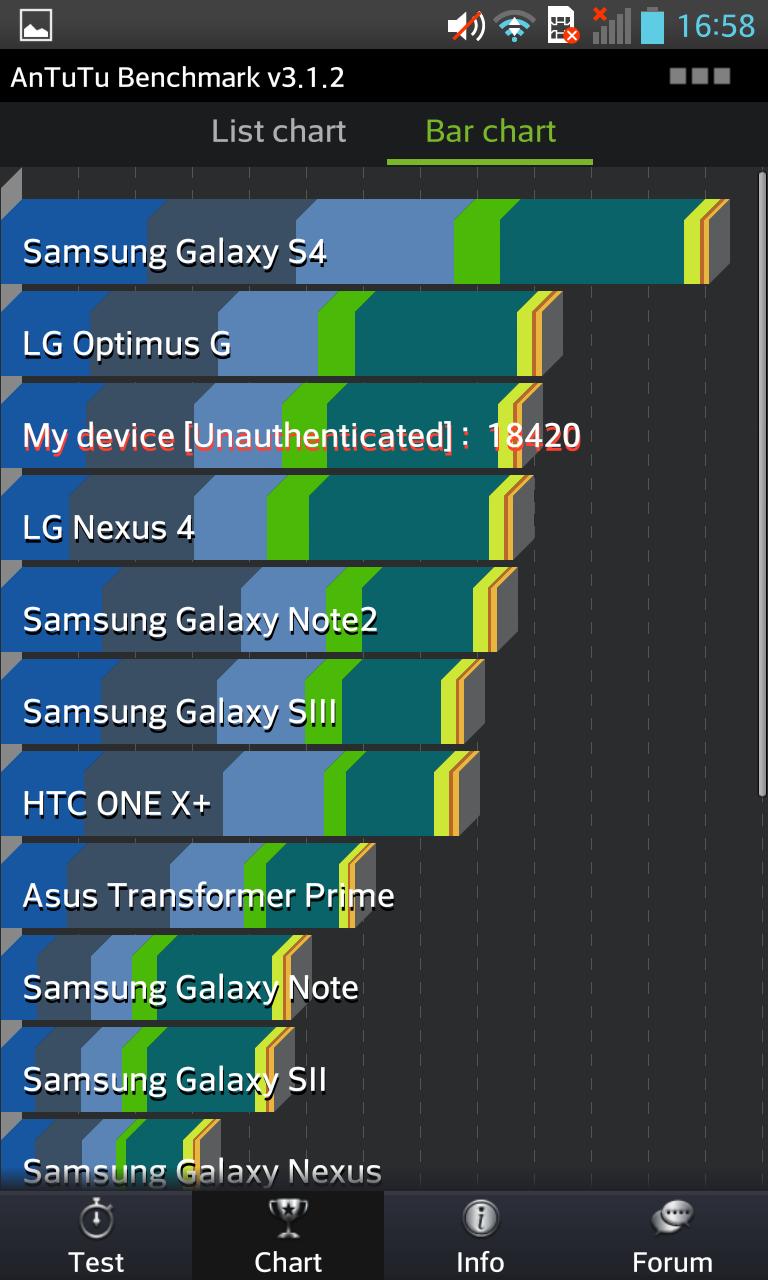 LG Optimus G Antutu Chart