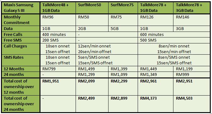 Maxis S III Table