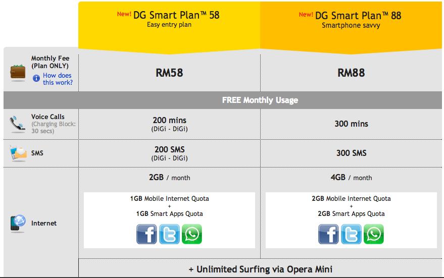 New DG Smart Plan Plans