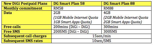 New DG Smart Plan Table