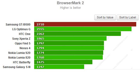 Samsung S IV Benchmark