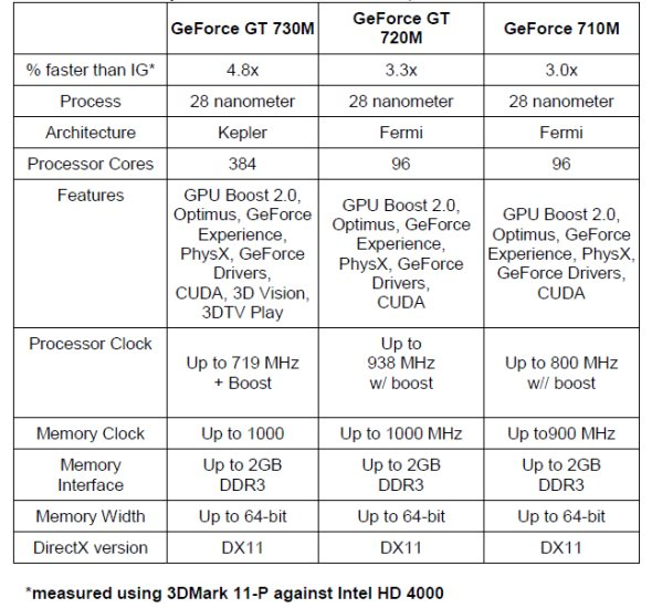 NVIDIA GeForce 700M Series