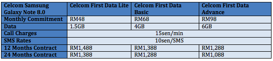 Celcom Galaxy Note 8 Table