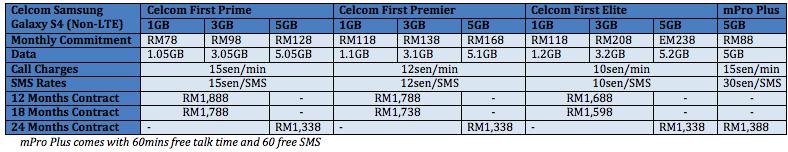 Celcom Galaxy S4 Bundles
