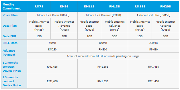 Celcom Note II 1999 Plans