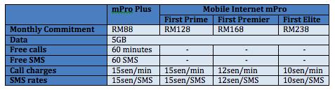 Celcom Xperia Z 1288 Plans