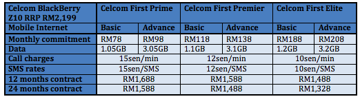 Celcom Z10 Table