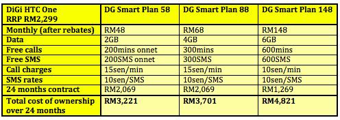 DiGi HTC One Table