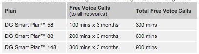 DiGi Port In Free Voice calls