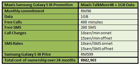 Maxis SGS3 599 Table