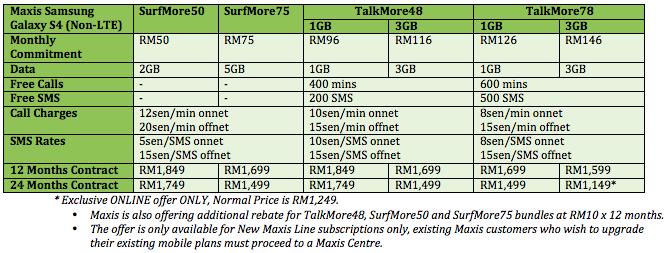 Maxis Samsung Galaxy S4 Bundles