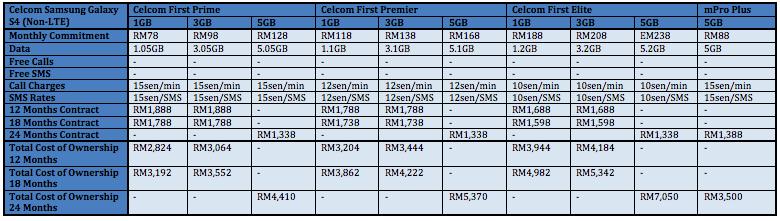 Samsung Galaxy S4 Celcom 2