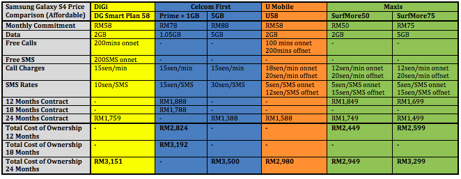 Samsung Galaxy S4 Price Comparison Affordable