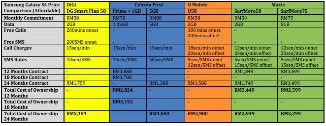 Samsung Galaxy S4 Price Comparison Affordable