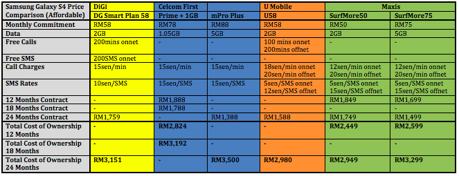Samsung Galaxy S4 Telco Price Comparison Affordable 2