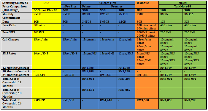 Samsung Galaxy S4 Telco Price Comparison Mid Range 2