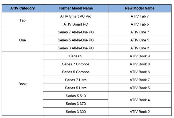 2013 Samsung Ativ PCs