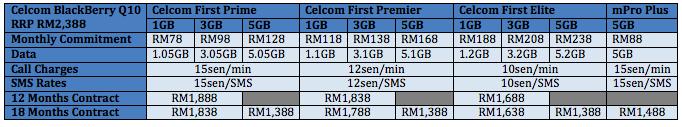 Celcom BlackBerry Q10 Table