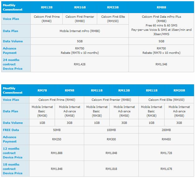 Celcom HTC One Plans