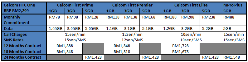 Celcom HTC One Table