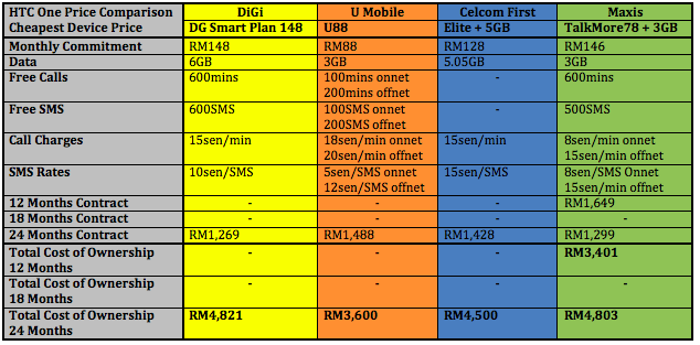 Cheapest Device Price 2
