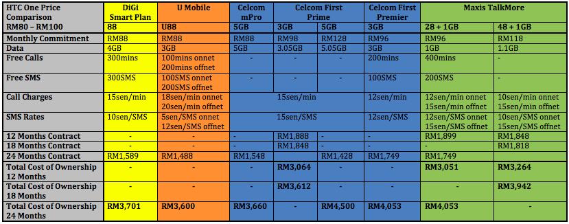HTC One Price Comparison 80 to 100 2