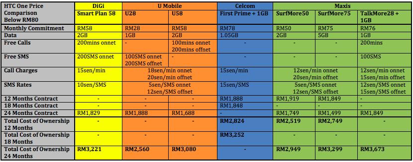 HTC One Price Comparison Below 80 2