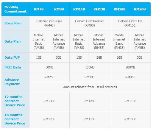 Celcom Samsung Galaxy Mega 6.3 Plans