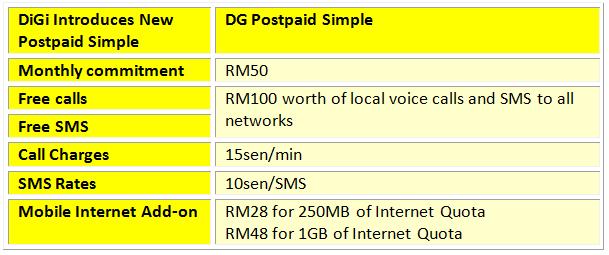 DG Postpaid Simple Table