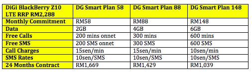 DiGi BB Z10 LTE Table