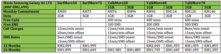 Maxis SGS4 LTE Table New