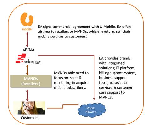 U Mobile and EA MVNO