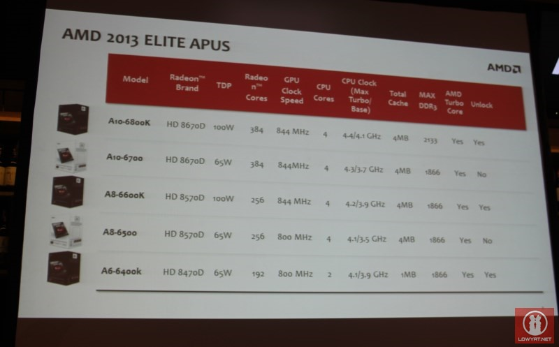 2013 AMD Elite A-Series APU