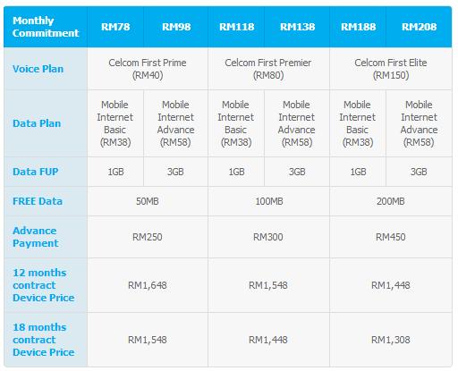 Celcom BB Z10 LTE Plans