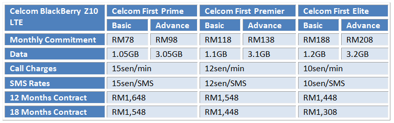Celcom BB Z10 LTE Table