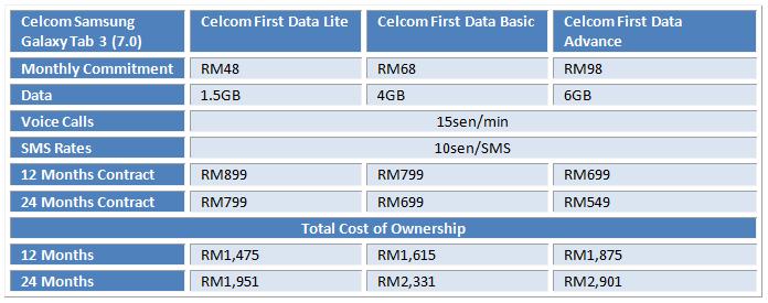 Celcom Galaxy Tab 3 Table