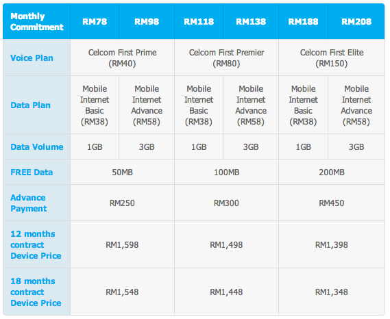 Celcom LG Optimus G Pro Plans