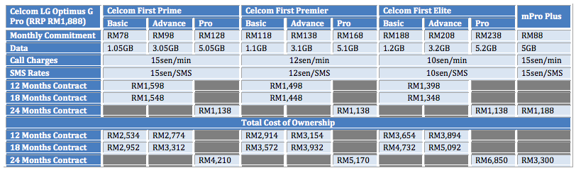Celcom LG Optimus G Pro Table