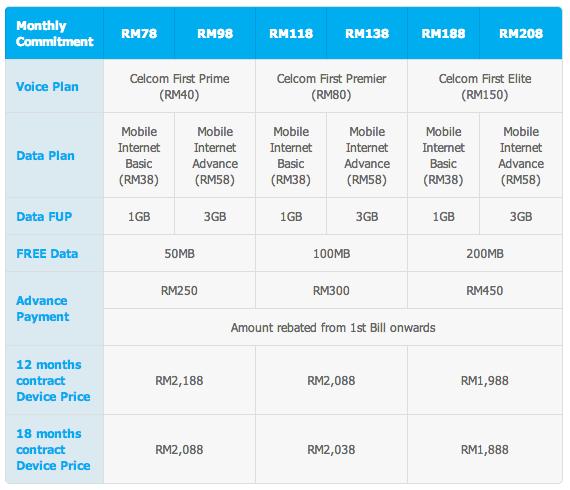 Celcom S4 LTE Plans