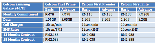 Celcom S4 LTE Table